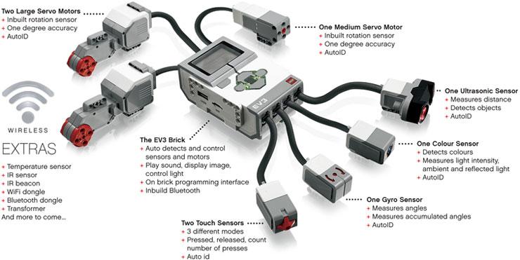 Lego Mindstorms EV3 brick